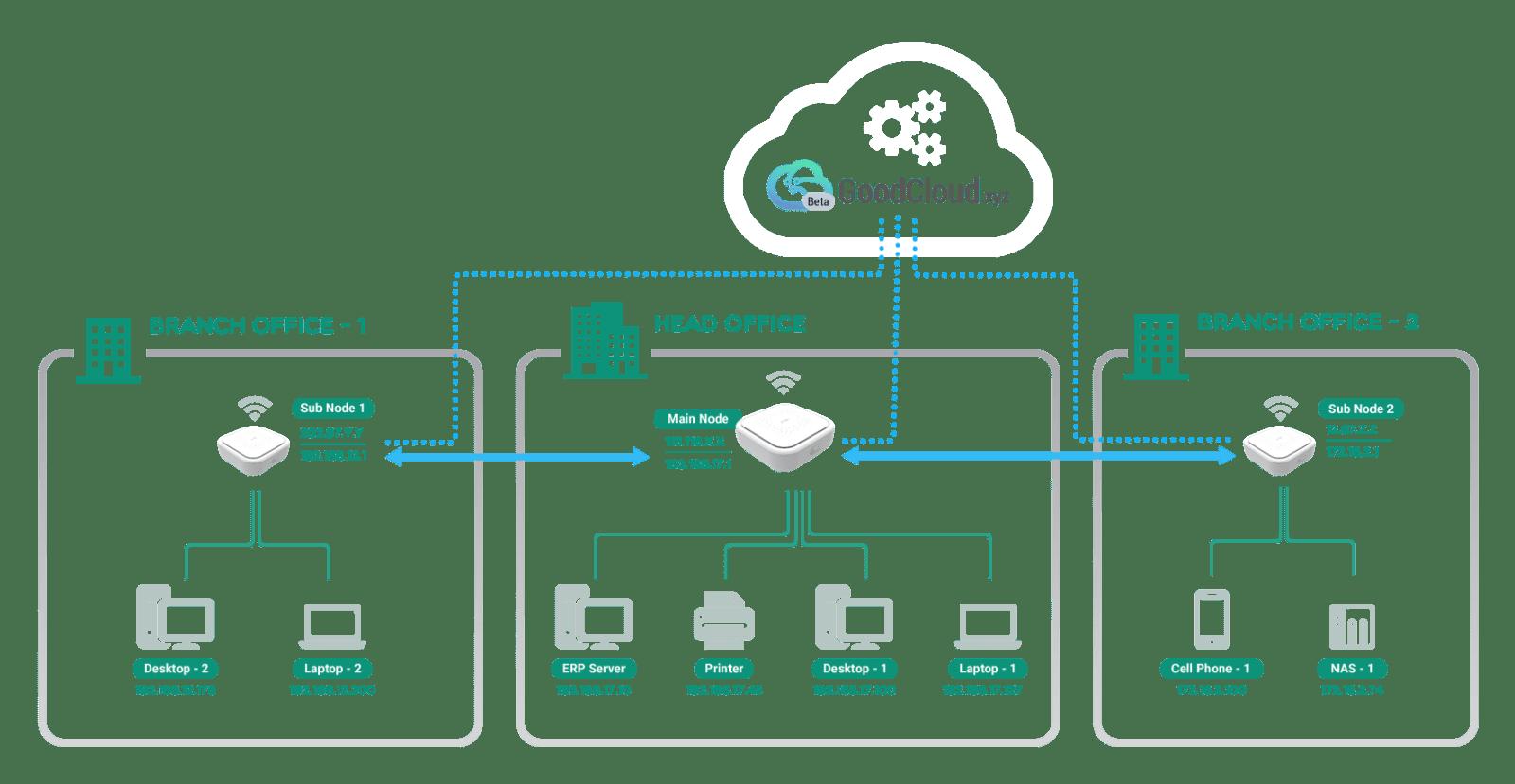 VPN Glinet